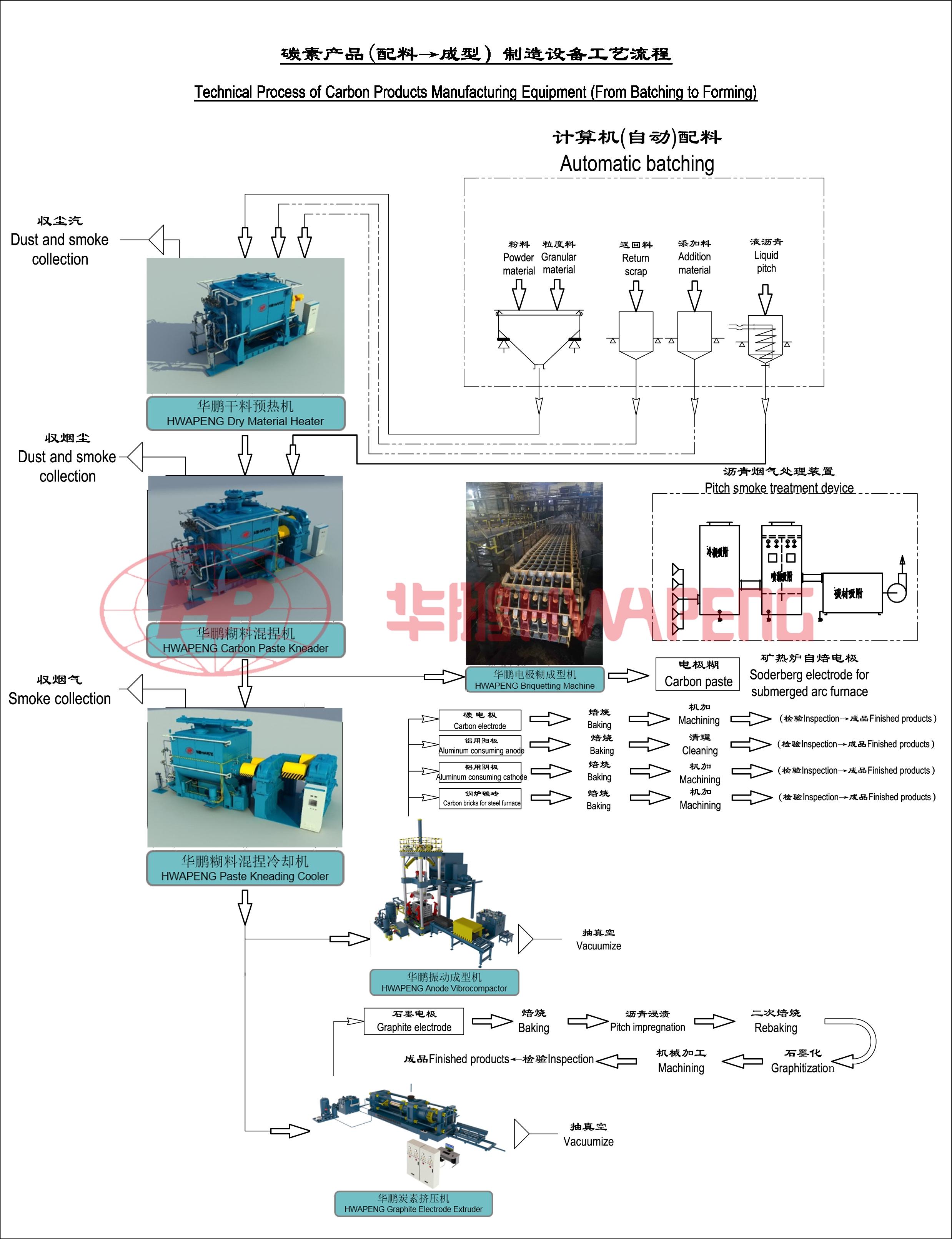 炭素制品生产工艺流程
